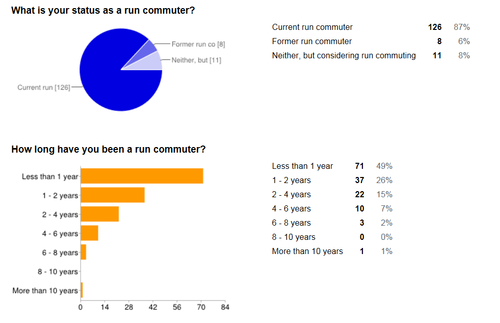 2014 International Survey of Run Commuters