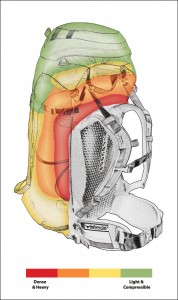 """Osprey Packs - """"How to Pack Your Pack"""" http://www.ospreypacks.com/en/web/how_to_pack_your_pack"""